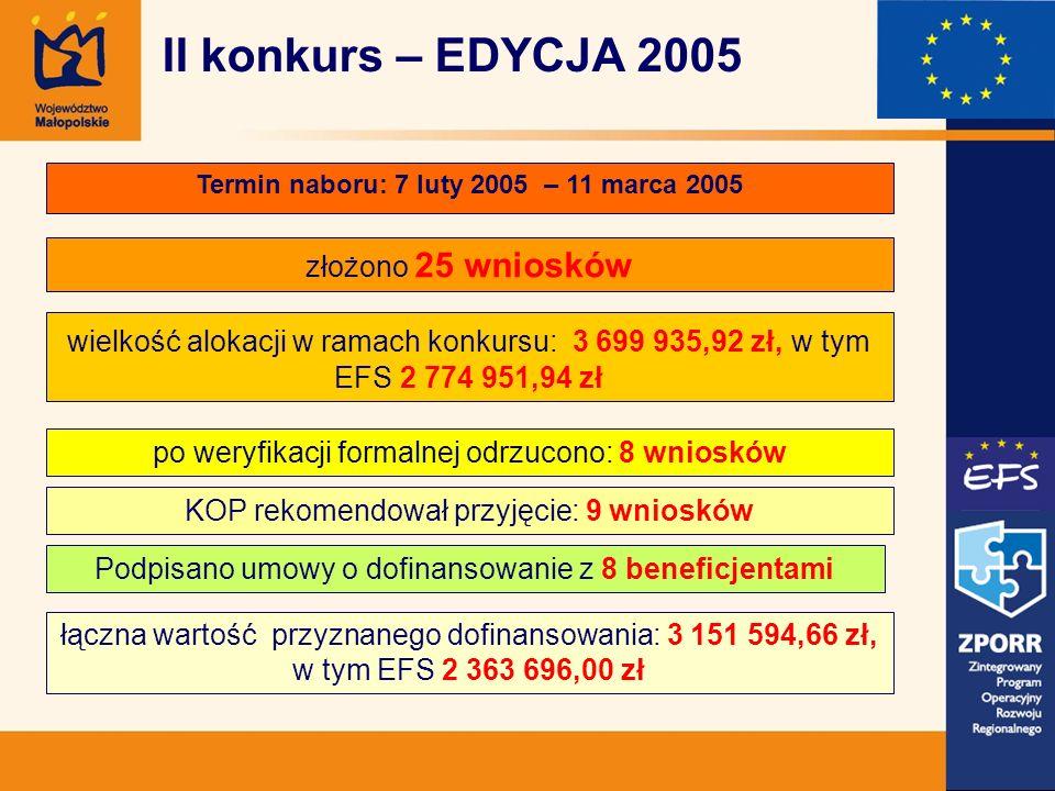 Termin naboru: 7 luty 2005 – 11 marca 2005 złożono 25 wniosków wielkość alokacji w ramach konkursu: 3 699 935,92 zł, w tym EFS 2 774 951,94 zł łączna wartość przyznanego dofinansowania: 3 151 594,66 zł, w tym EFS 2 363 696,00 zł po weryfikacji formalnej odrzucono: 8 wniosków KOP rekomendował przyjęcie: 9 wniosków II konkurs – EDYCJA 2005 Podpisano umowy o dofinansowanie z 8 beneficjentami