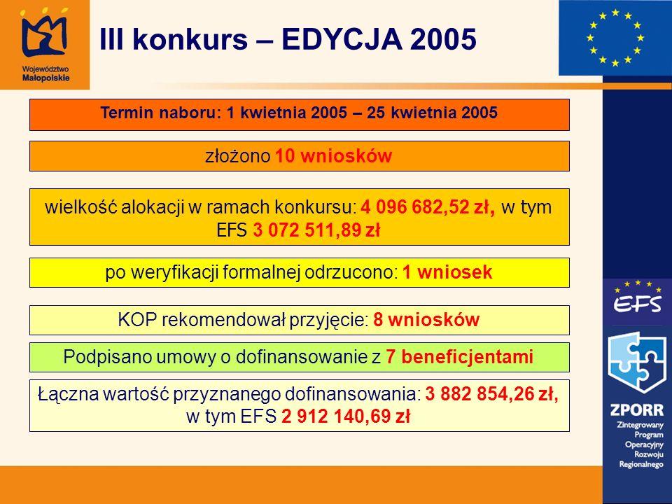 Termin naboru: 1 kwietnia 2005 – 25 kwietnia 2005 złożono 10 wniosków wielkość alokacji w ramach konkursu: 4 096 682,52 zł, w tym EFS 3 072 511,89 zł Łączna wartość przyznanego dofinansowania: 3 882 854,26 zł, w tym EFS 2 912 140,69 zł po weryfikacji formalnej odrzucono: 1 wniosek KOP rekomendował przyjęcie: 8 wniosków III konkurs – EDYCJA 2005 Podpisano umowy o dofinansowanie z 7 beneficjentami