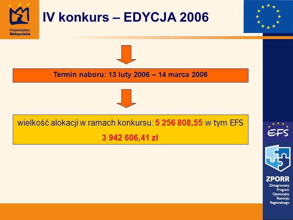 Termin naboru: 13 luty 2006 – 14 marca 2006 wielkość alokacji w ramach konkursu: 5 256 808,55 w tym EFS 3 942 606,41 zł IV konkurs – EDYCJA 2006