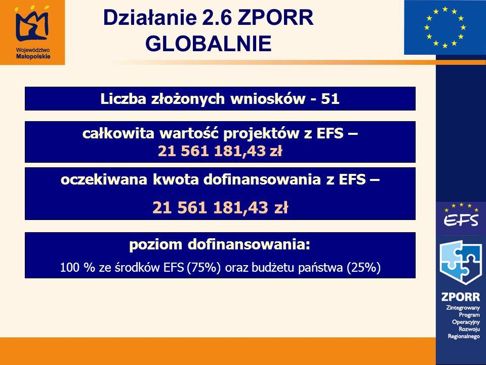 Działanie 2.6 ZPORR GLOBALNIE Liczba złożonych wniosków - 51 całkowita wartość projektów z EFS – 21 561 181,43 zł oczekiwana kwota dofinansowania z EFS – 21 561 181,43 zł poziom dofinansowania: 100 % ze środków EFS (75%) oraz budżetu państwa (25%)