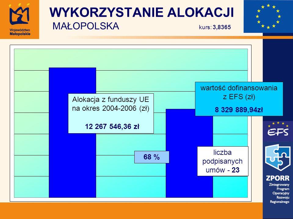 WYKORZYSTANIE ALOKACJI MAŁOPOLSKA kurs: 3,8365 Alokacja z funduszy UE na okres 2004-2006 (zł) 12 267 546,36 zł wartość dofinansowania z EFS (zł) 8 329 889,94zł liczba podpisanych umów - 23 68 %