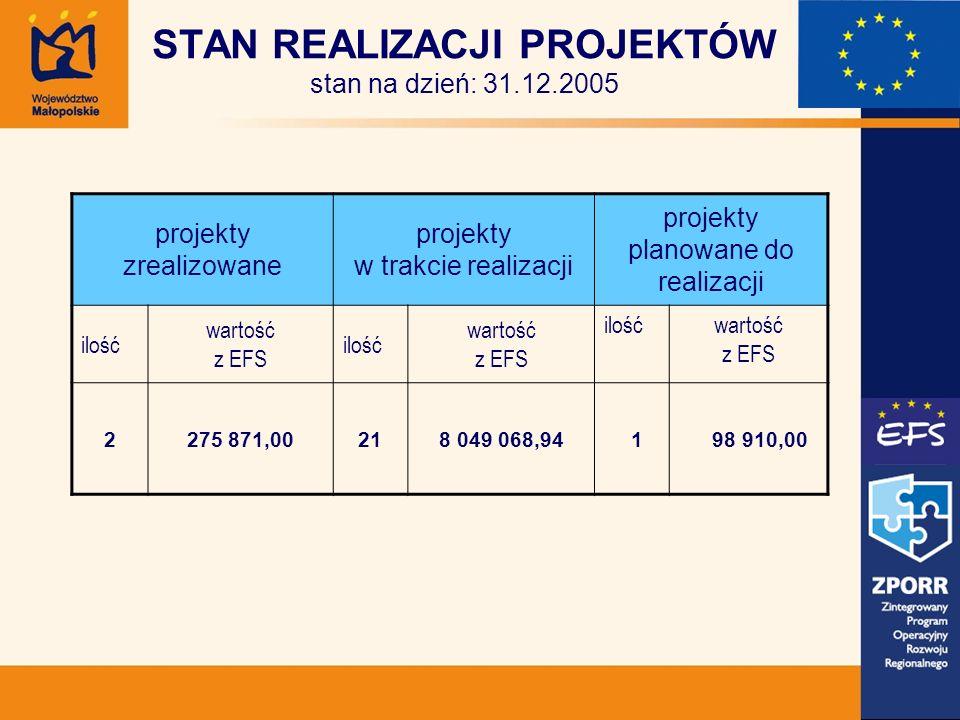 STAN REALIZACJI PROJEKTÓW stan na dzień: 31.12.2005 projekty zrealizowane projekty w trakcie realizacji projekty planowane do realizacji ilość wartość z EFS ilość wartość z EFS ilośćwartość z EFS 2275 871,00218 049 068,94 1 98 910,00