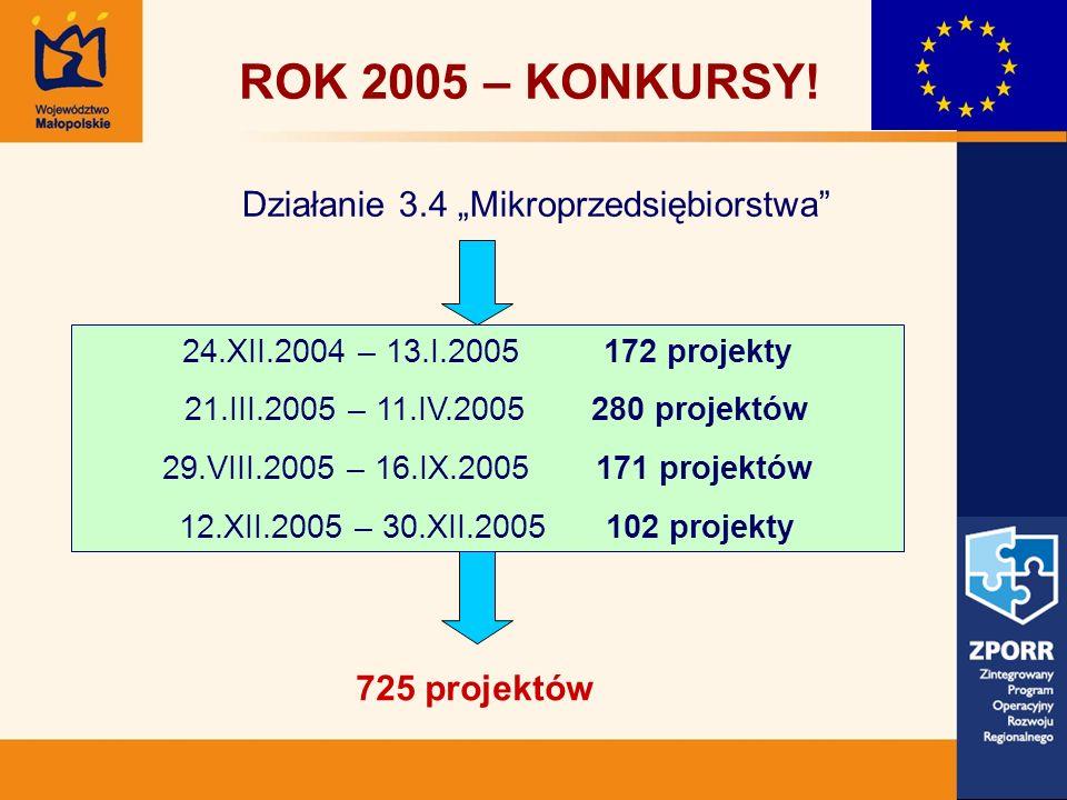 725 projektów ROK 2005 – KONKURSY! Działanie 3.4 Mikroprzedsiębiorstwa 24.XII.2004 – 13.I.2005 172 projekty 21.III.2005 – 11.IV.2005 280 projektów 29.