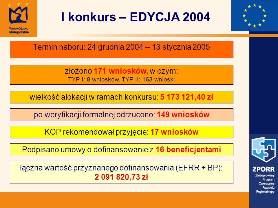 Termin naboru: 24 grudnia 2004 – 13 stycznia 2005 złożono 171 wniosków, w czym: TYP I: 8 wniosków, TYP II: 163 wnioski wielkość alokacji w ramach konkursu: 5 173 121,40 zł po weryfikacji formalnej odrzucono: 149 wniosków KOP rekomendował przyjęcie: 17 wniosków łączna wartość przyznanego dofinansowania (EFRR + BP): 2 091 820,73 zł Podpisano umowy o dofinansowanie z 16 beneficjentami I konkurs – EDYCJA 2004