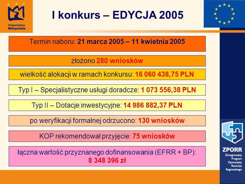 Termin naboru: 21 marca 2005 – 11 kwietnia 2005 złożono 280 wniosków Typ I – Specjalistyczne usługi doradcze: 1 073 556,38 PLN wielkość alokacji w ram