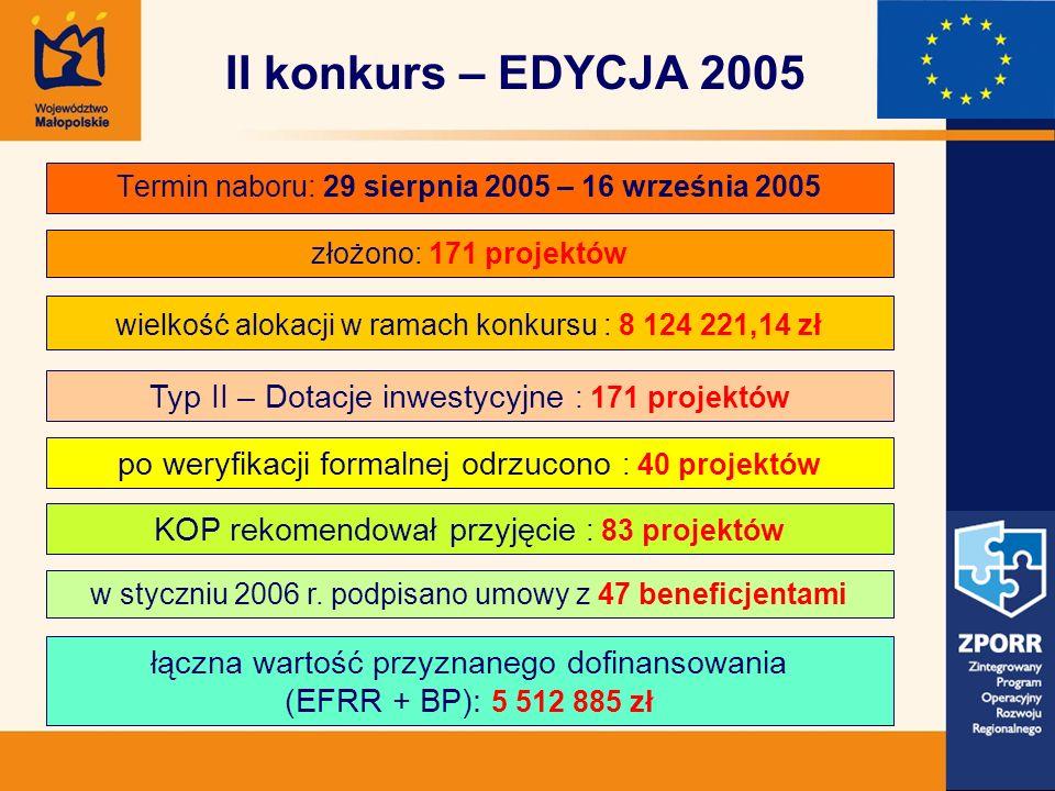 Termin naboru: 29 sierpnia 2005 – 16 września 2005 złożono: 171 projektów Typ II – Dotacje inwestycyjne : 171 projektów wielkość alokacji w ramach konkursu : 8 124 221,14 zł II konkurs – EDYCJA 2005 po weryfikacji formalnej odrzucono : 40 projektów KOP rekomendował przyjęcie : 83 projektów łączna wartość przyznanego dofinansowania (EFRR + BP): 5 512 885 zł w styczniu 2006 r.