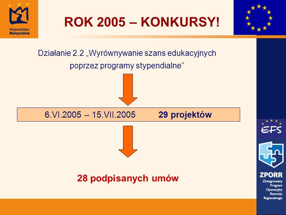 28 podpisanych umów ROK 2005 – KONKURSY! Działanie 2.2 Wyrównywanie szans edukacyjnych poprzez programy stypendialne 6.VI.2005 – 15.VII.2005 29 projek