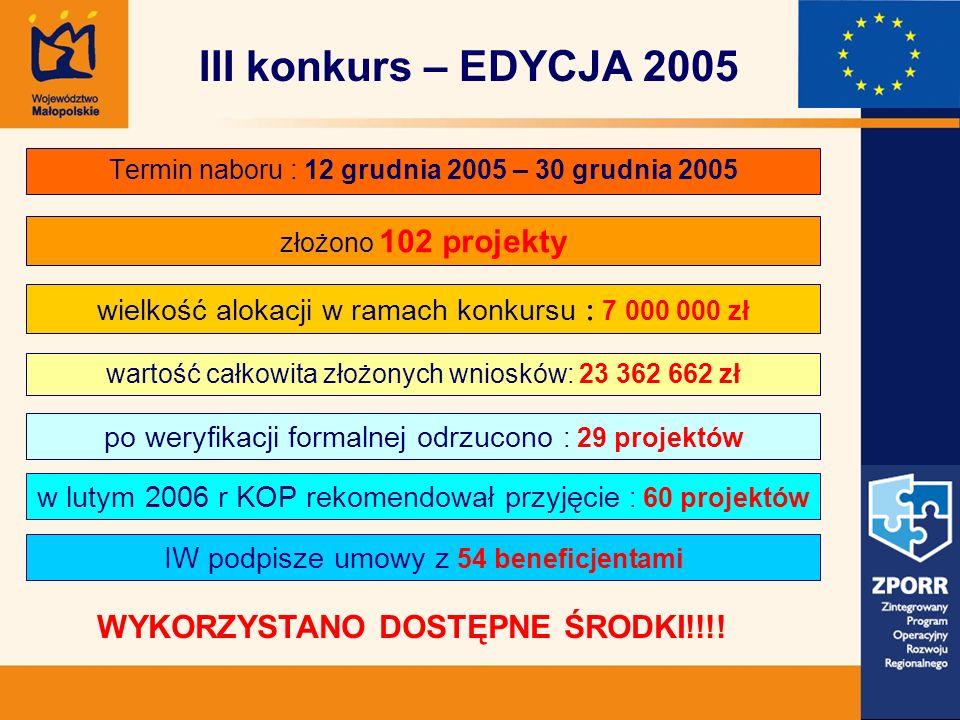 Termin naboru : 12 grudnia 2005 – 30 grudnia 2005 złożono 102 projekty III konkurs – EDYCJA 2005 wielkość alokacji w ramach konkursu : 7 000 000 zł po weryfikacji formalnej odrzucono : 29 projektów wartość całkowita złożonych wniosków: 23 362 662 zł w lutym 2006 r KOP rekomendował przyjęcie : 60 projektów IW podpisze umowy z 54 beneficjentami WYKORZYSTANO DOSTĘPNE ŚRODKI!!!!