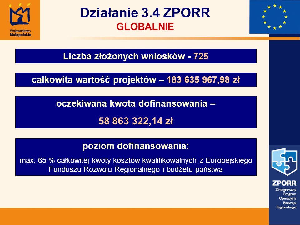 Działanie 3.4 ZPORR GLOBALNIE Liczba złożonych wniosków - 725 całkowita wartość projektów – 183 635 967,98 zł oczekiwana kwota dofinansowania – 58 863 322,14 zł poziom dofinansowania: max.