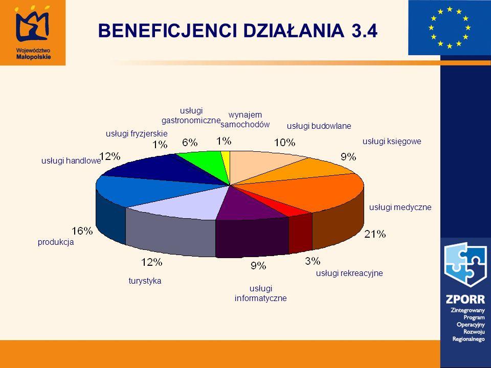 BENEFICJENCI DZIAŁANIA 3.4 usługi gastronomiczne usługi budowlane usługi księgowe usługi medyczne usługi rekreacyjne usługi informatyczne turystyka pr