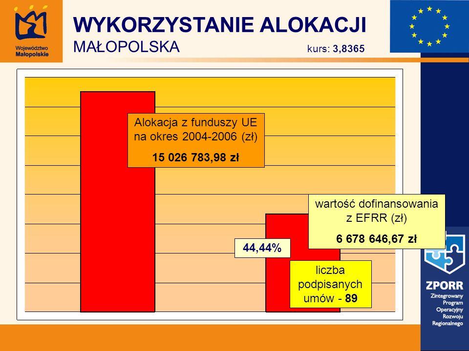 WYKORZYSTANIE ALOKACJI MAŁOPOLSKA kurs: 3,8365 Alokacja z funduszy UE na okres 2004-2006 (zł) 15 026 783,98 zł liczba podpisanych umów - 89 wartość dofinansowania z EFRR (zł) 6 678 646,67 zł 44,44%