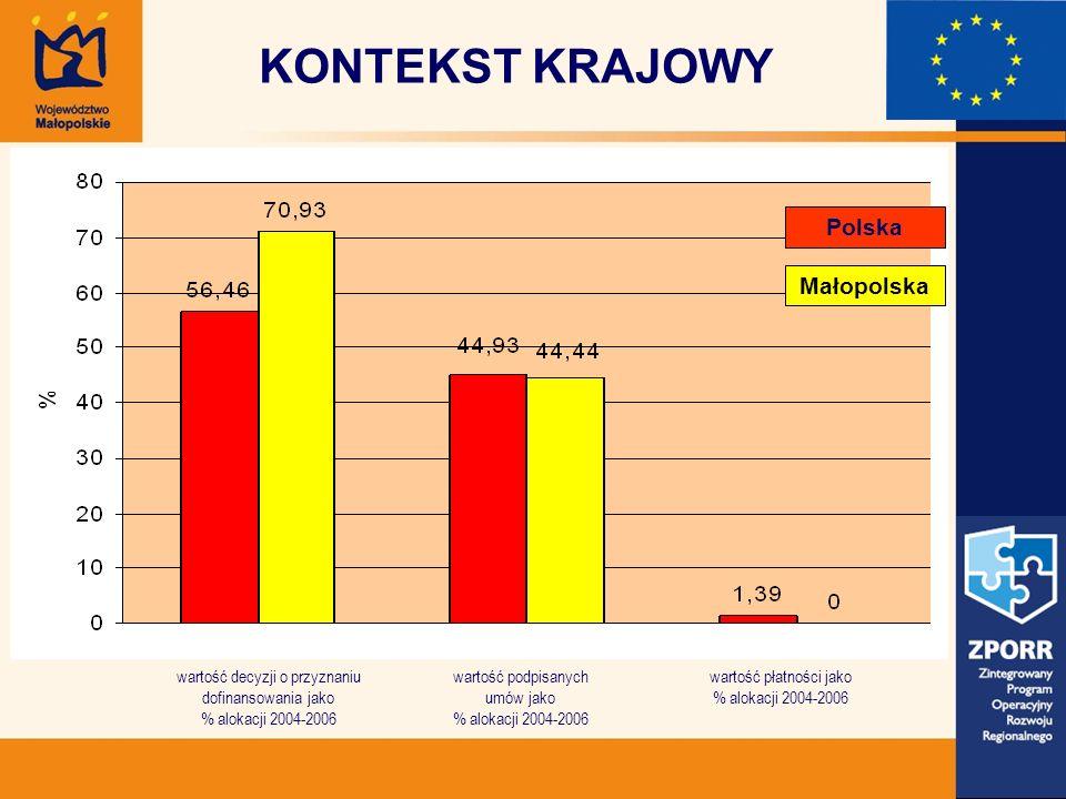 KONTEKST KRAJOWY wartość decyzji o przyznaniu dofinansowania jako % alokacji 2004-2006 wartość podpisanych umów jako % alokacji 2004-2006 wartość płatności jako % alokacji 2004-2006 Małopolska Polska