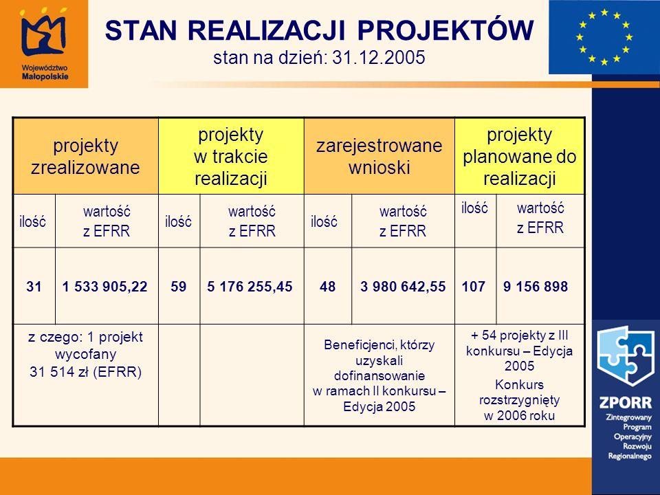 STAN REALIZACJI PROJEKTÓW stan na dzień: 31.12.2005 projekty zrealizowane projekty w trakcie realizacji zarejestrowane wnioski projekty planowane do realizacji ilość wartość z EFRR ilość wartość z EFRR ilość wartość z EFRR ilośćwartość z EFRR 311 533 905,22595 176 255,45483 980 642,551079 156 898 z czego: 1 projekt wycofany 31 514 zł (EFRR) Beneficjenci, którzy uzyskali dofinansowanie w ramach II konkursu – Edycja 2005 + 54 projekty z III konkursu – Edycja 2005 Konkurs rozstrzygnięty w 2006 roku
