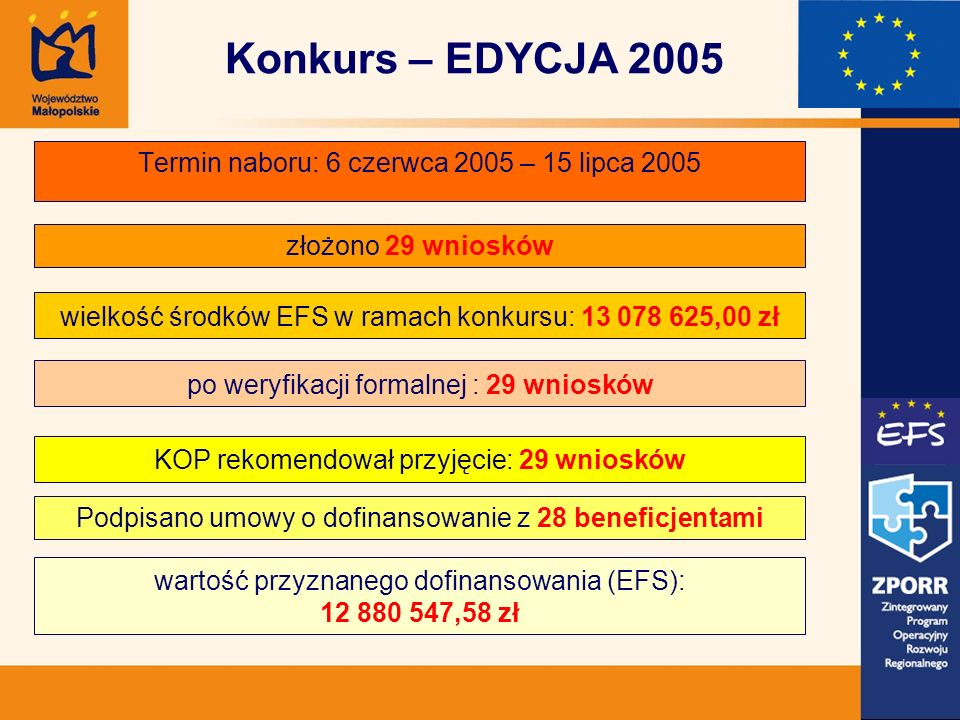 Termin naboru: 6 czerwca 2005 – 15 lipca 2005 złożono 29 wniosków wielkość środków EFS w ramach konkursu: 13 078 625,00 zł po weryfikacji formalnej : 29 wniosków KOP rekomendował przyjęcie: 29 wniosków wartość przyznanego dofinansowania (EFS): 12 880 547,58 zł Podpisano umowy o dofinansowanie z 28 beneficjentami Konkurs – EDYCJA 2005
