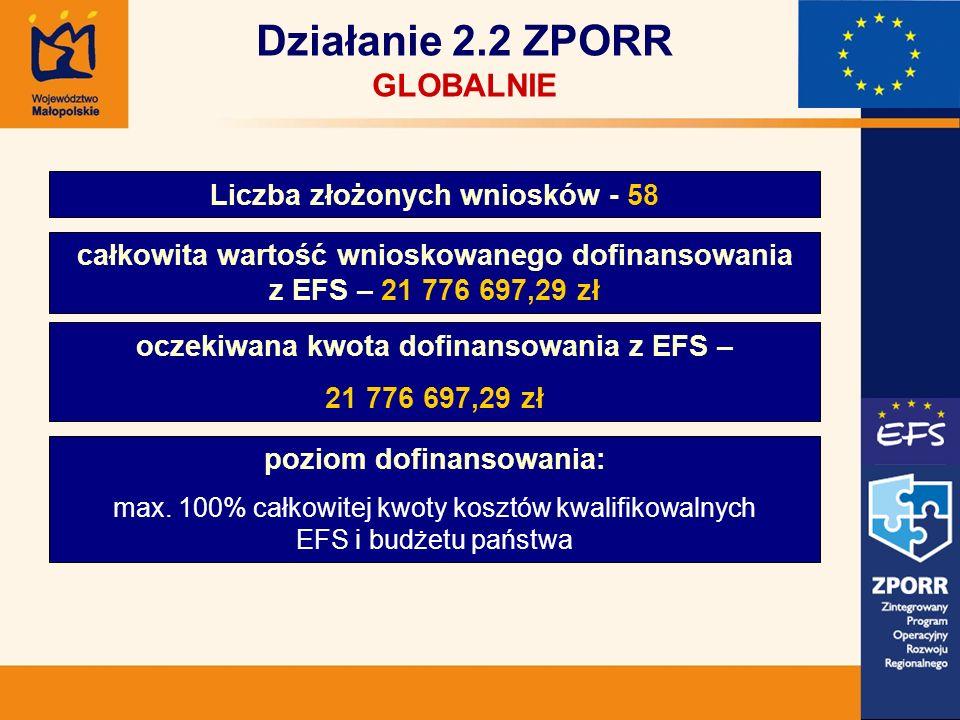 Działanie 2.2 ZPORR GLOBALNIE Liczba złożonych wniosków - 58 całkowita wartość wnioskowanego dofinansowania z EFS – 21 776 697,29 zł oczekiwana kwota dofinansowania z EFS – 21 776 697,29 zł poziom dofinansowania: max.