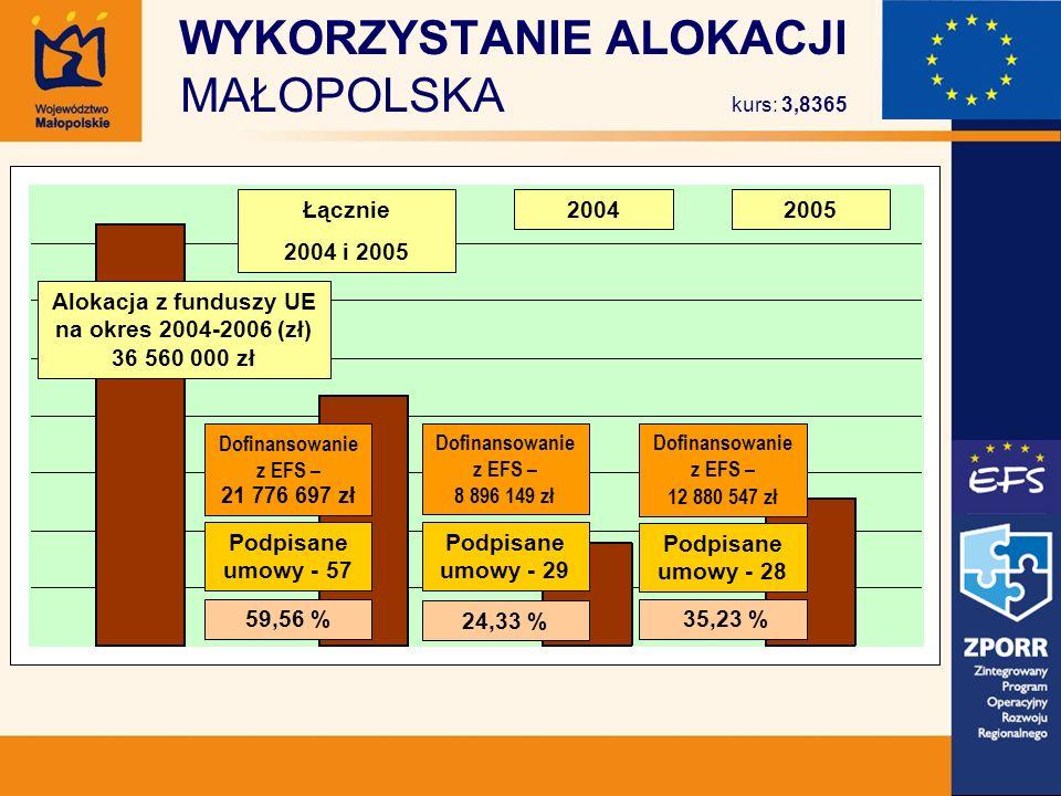WYKORZYSTANIE ALOKACJI MAŁOPOLSKA kurs: 3,8365 Łącznie 2004 i 2005 20042005 59,56 % Podpisane umowy - 57 Dofinansowanie z EFS – 21 776 697 zł 24,33 % Podpisane umowy - 29 Dofinansowanie z EFS – 8 896 149 zł 35,23 % Podpisane umowy - 28 Dofinansowanie z EFS – 12 880 547 zł Alokacja z funduszy UE na okres 2004-2006 (zł) 36 560 000 zł