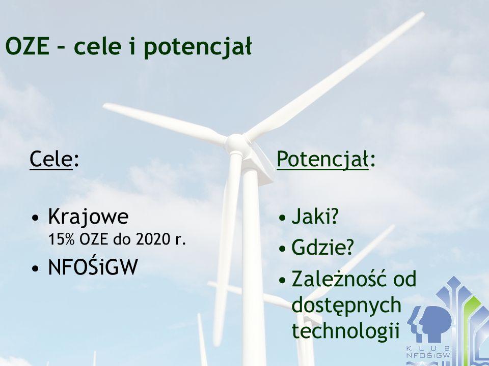 OZE – cele i potencjał Cele: Krajowe 15% OZE do 2020 r. NFOŚiGW Potencjał: Jaki? Gdzie? Zależność od dostępnych technologii