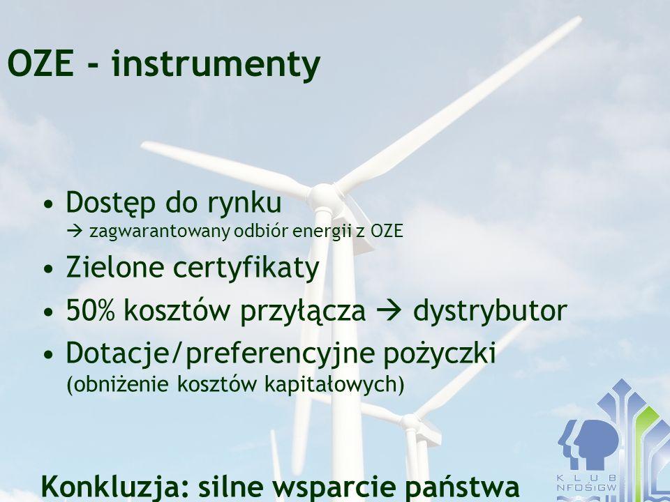 OZE - instrumenty Dostęp do rynku zagwarantowany odbiór energii z OZE Zielone certyfikaty 50% kosztów przyłącza dystrybutor Dotacje/preferencyjne poży
