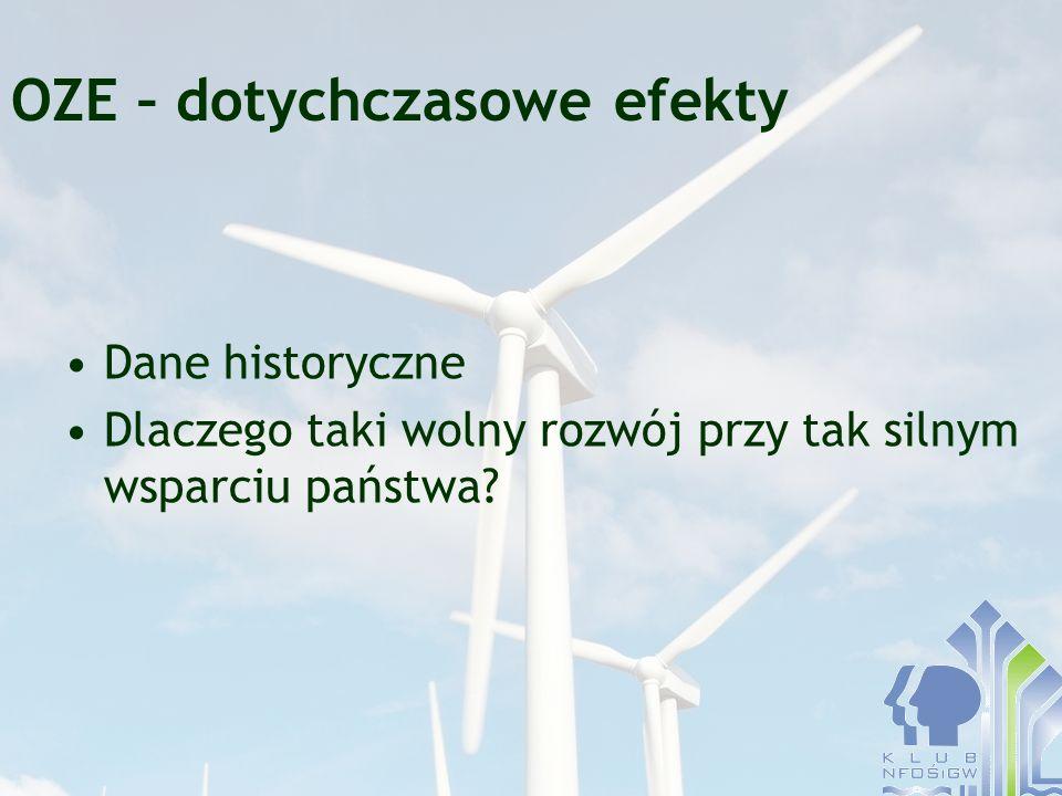 OZE – dotychczasowe efekty Dane historyczne Dlaczego taki wolny rozwój przy tak silnym wsparciu państwa?