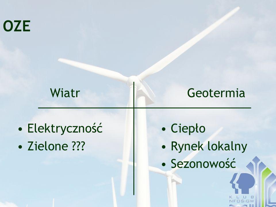 OZE Wiatr Elektryczność Zielone ??? Geotermia Ciepło Rynek lokalny Sezonowość
