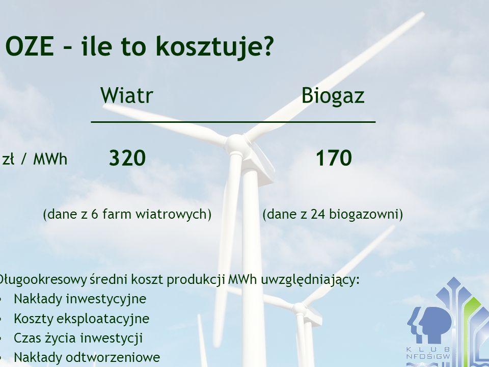 OZE – ile to kosztuje? Wiatr 320 (dane z 6 farm wiatrowych) Biogaz 170 (dane z 24 biogazowni) zł / MWh Długookresowy średni koszt produkcji MWh uwzglę