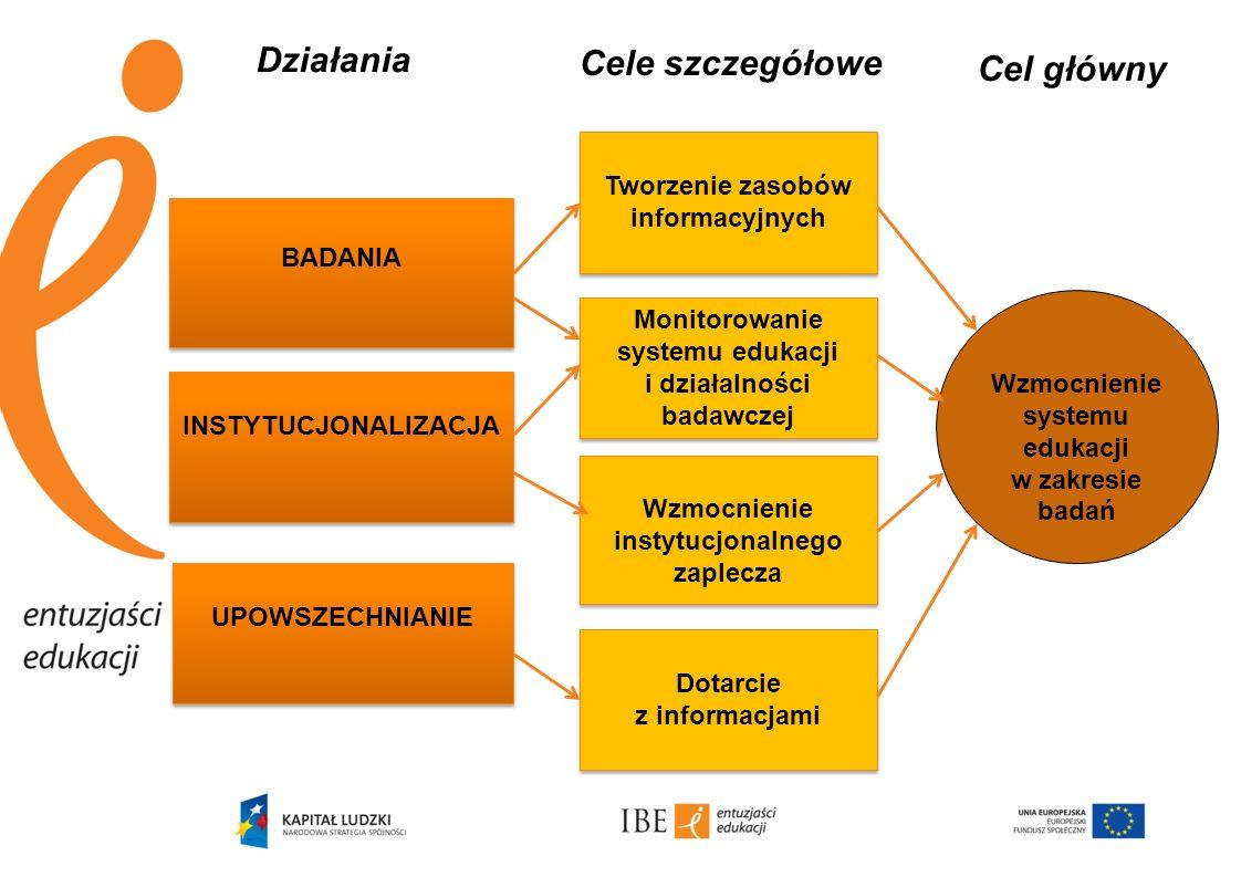 Działania BADANIA INSTYTUCJONALIZACJA UPOWSZECHNIANIE Tworzenie zasobów informacyjnych Monitorowanie systemu edukacji i działalności badawczej Wzmocni