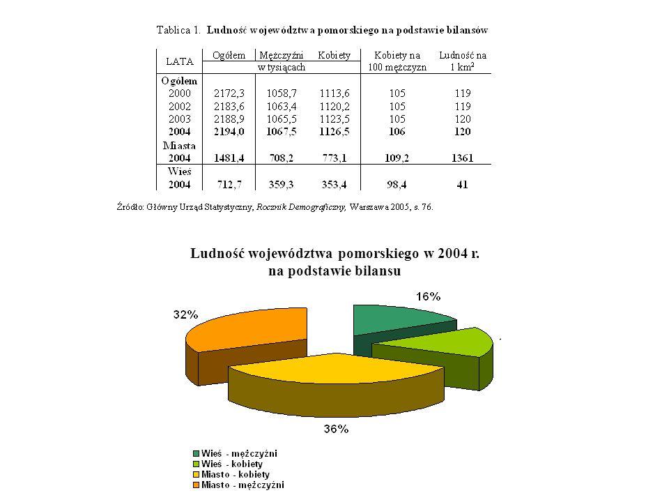Ludność województwa pomorskiego w 2004 r. na podstawie bilansu