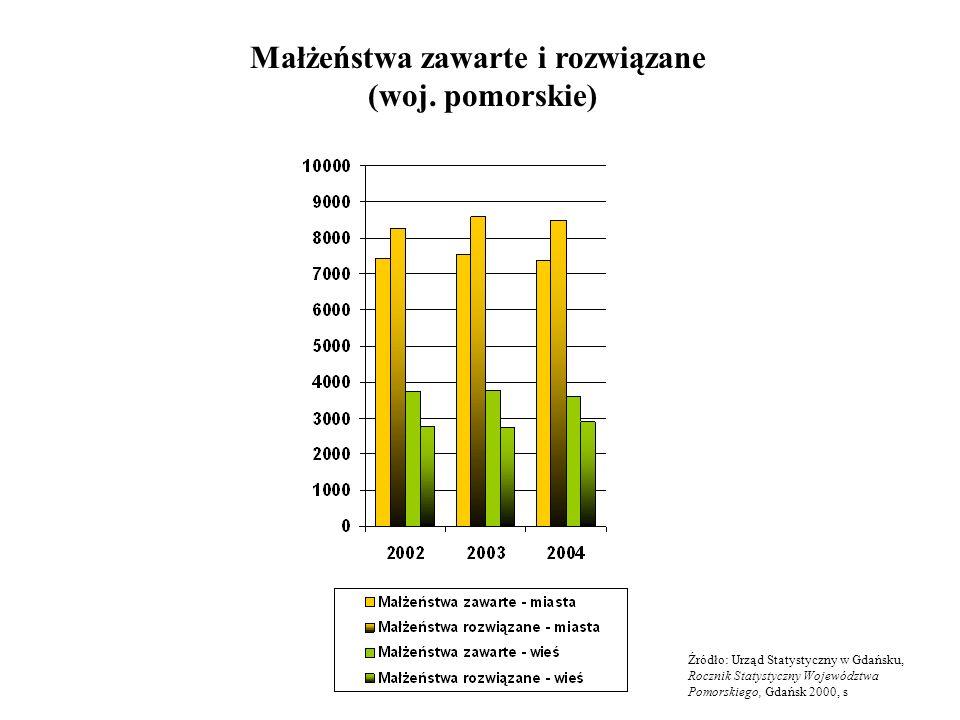 Małżeństwa zawarte i rozwiązane (woj. pomorskie) Źródło: Urząd Statystyczny w Gdańsku, Rocznik Statystyczny Województwa Pomorskiego, Gdańsk 2000, s
