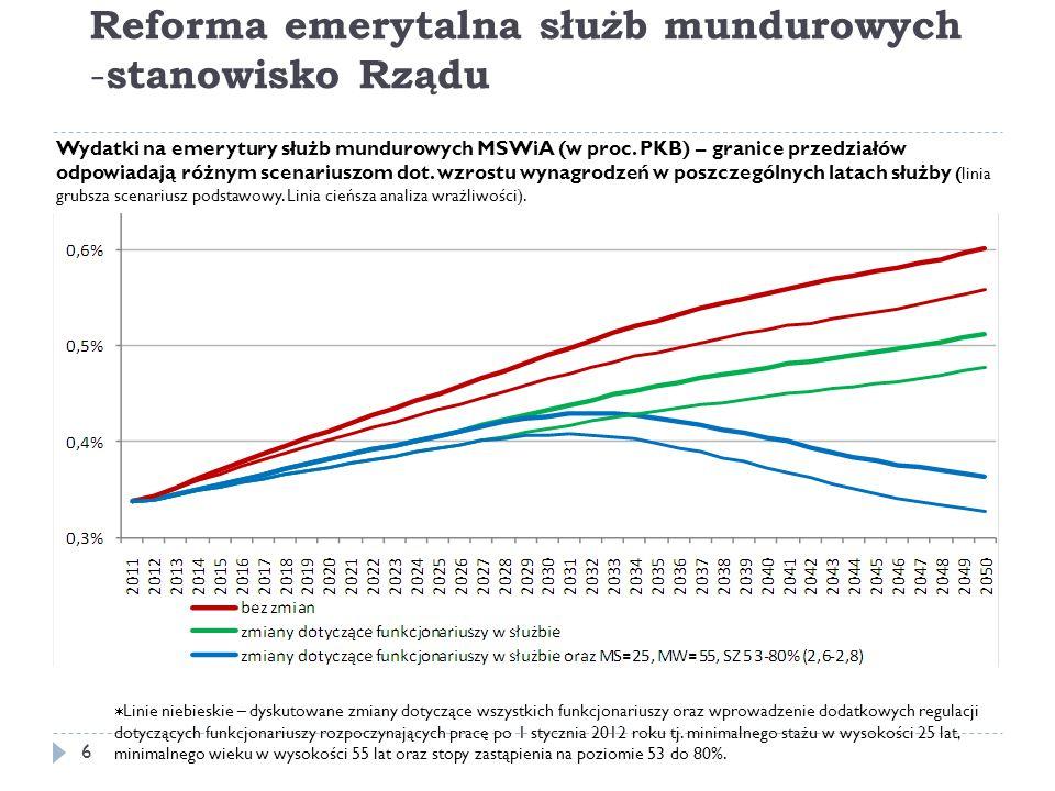 Komentarz do wykresu 7 Szacunki dotyczą wydatków na emerytury MSWiA.