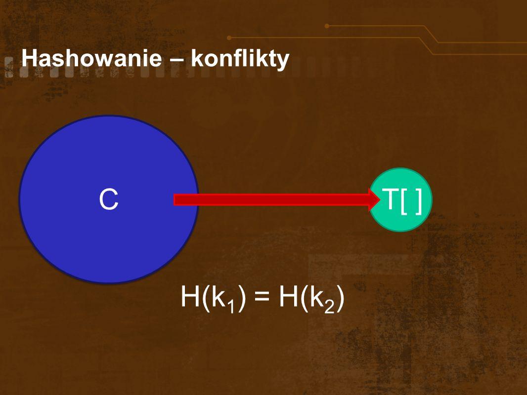 Hashowanie – konflikty H(k 1 ) = H(k 2 ) C T[ ]