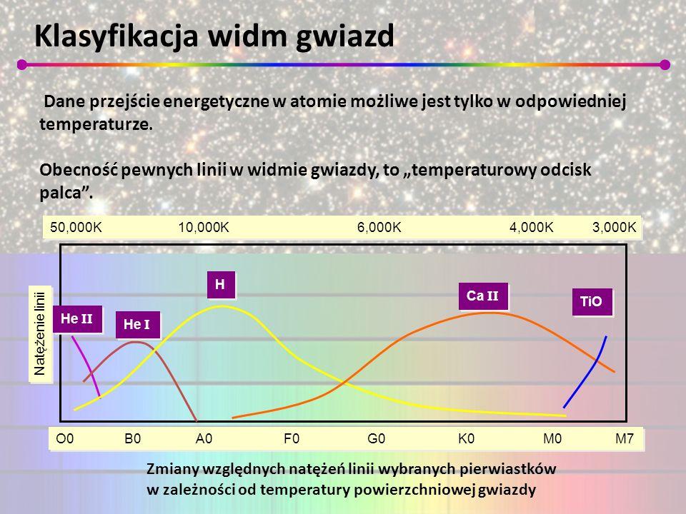 Klasyfikacja widm gwiazd Natężenie linii 50,000K 10,000K 6,000K 4,000K 3,000K O0B0 A0 F0 G0 K0 M0 M7 He II He I H H Ca II TiO Dane przejście energetyc