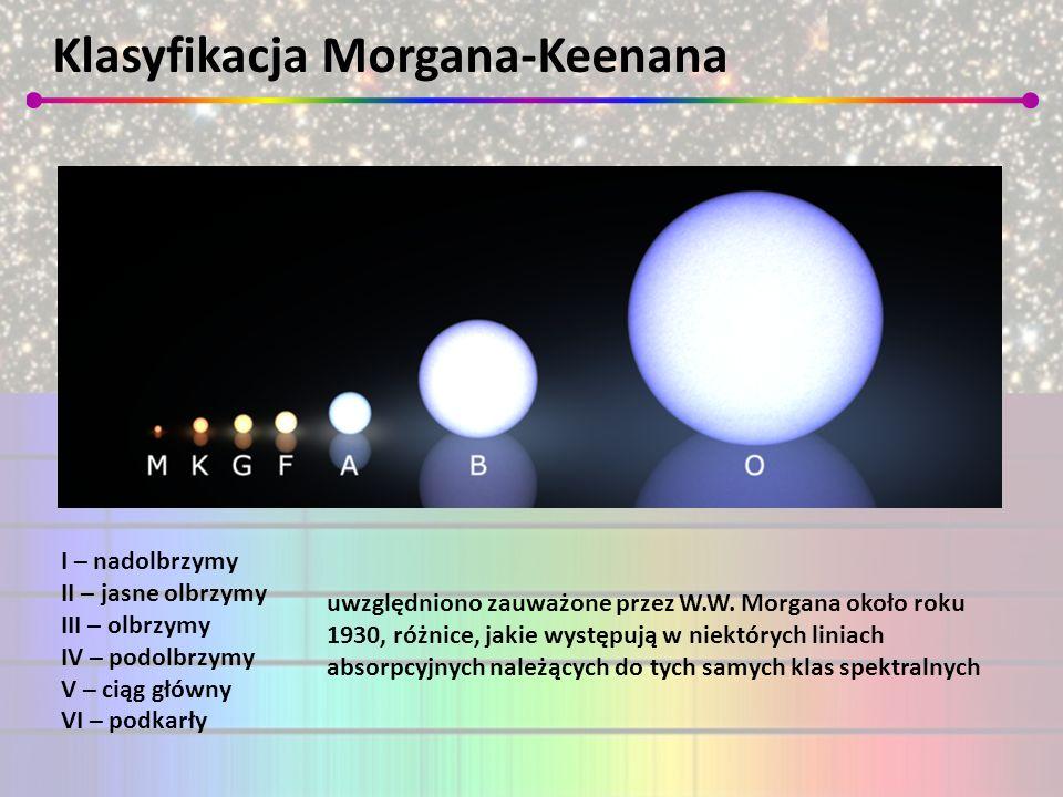 Klasyfikacja Morgana-Keenana I – nadolbrzymy II – jasne olbrzymy III – olbrzymy IV – podolbrzymy V – ciąg główny VI – podkarły uwzględniono zauważone