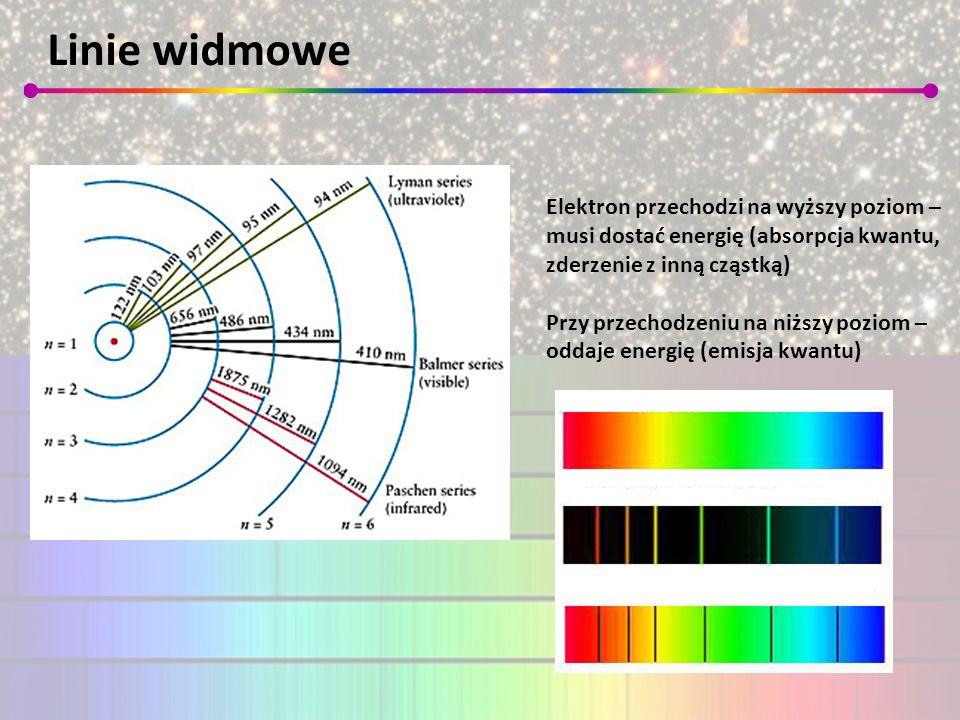 Linie widmowe Elektron przechodzi na wyższy poziom – musi dostać energię (absorpcja kwantu, zderzenie z inną cząstką) Przy przechodzeniu na niższy poz