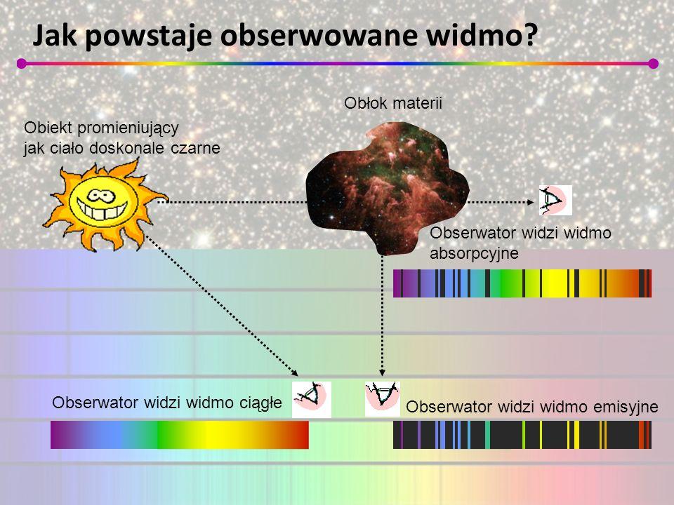 Jak powstaje obserwowane widmo? Obserwator widzi widmo ciągłe Obserwator widzi widmo emisyjne Obserwator widzi widmo absorpcyjne Obiekt promieniujący