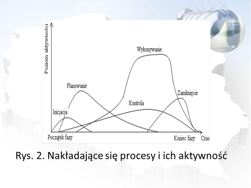 Model fazowy projektu Cykl życia projektu – model fazowy Dla wygody i skuteczności zarządzania wydziela się w projekcie jego etapy (fazy), wynikające z czasowego podziału jego realizacji.