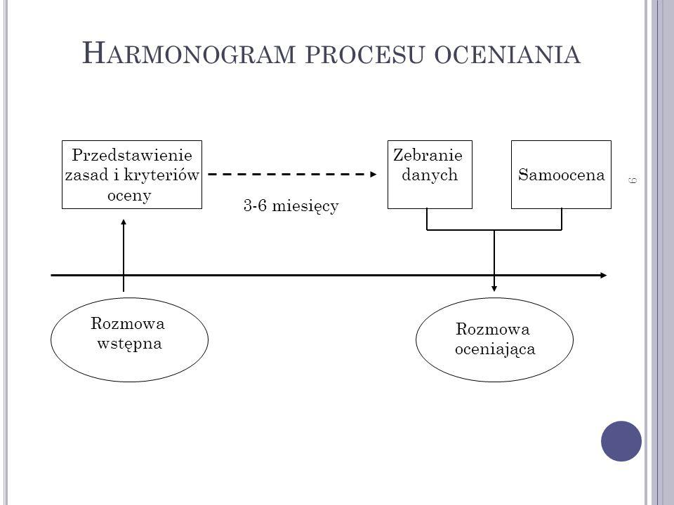 9 H ARMONOGRAM PROCESU OCENIANIA 3-6 miesięcy Przedstawienie zasad i kryteriów oceny Zebranie danychSamoocena Rozmowa oceniająca Rozmowa wstępna