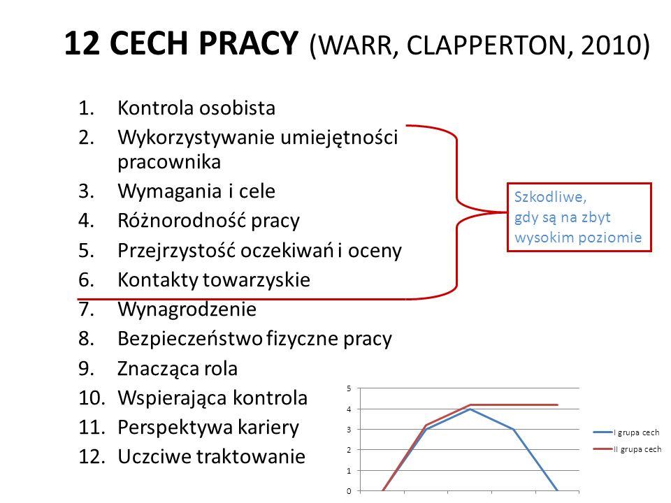 12 CECH PRACY (WARR, CLAPPERTON, 2010) 1.Kontrola osobista 2.Wykorzystywanie umiejętności pracownika 3.Wymagania i cele 4.Różnorodność pracy 5.Przejrz