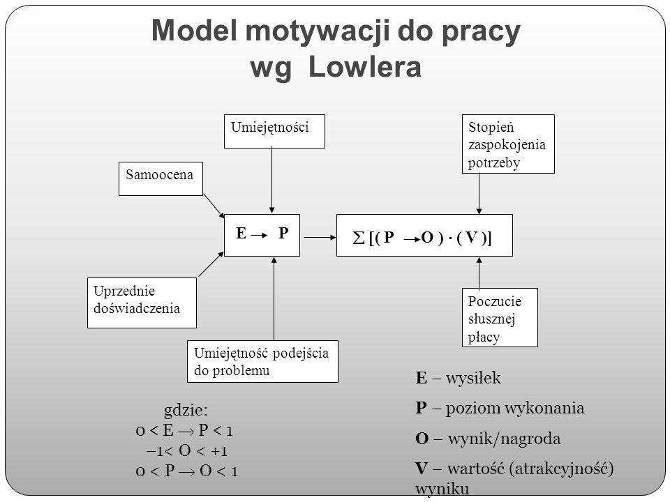 Model motywacji do pracy wg Lowlera Samoocena Uprzednie doświadczenia Stopień zaspokojenia potrzeby Poczucie słusznej płacy Umiejętność podejścia do p