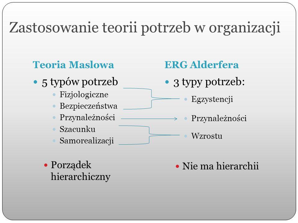 Zastosowanie teorii potrzeb w organizacji – hierarchia potrzeb Maslowa Typy potrzebSposoby zaspokojenia przez organizację FizjologicznePłace Bezpieczne i przyjemne warunki pracy BezpieczeństwaProgramy emerytalne i systemy opieki zdrowotnej Gwarancja dłuższego zatrudnienia Podkreślanie ważności kariery wewnątrz organizacji Afiliacji (przynależności) Umożliwienie interakcji między pracownikami Udogodnienia socjalne i sportowe Imprezy integracyjne Szacunku (uznania, prestiżu) Praca wzmacniająca tożsamość pracownika Umożliwianie osiągnięć, autonomii, odpowiedzialności, osobistej kontroli) Informacja zwrotna na temat sukcesu Nagrody związane z sukcesami (finansowe, rzeczowe, awans, publiczne wskazanie, itp.