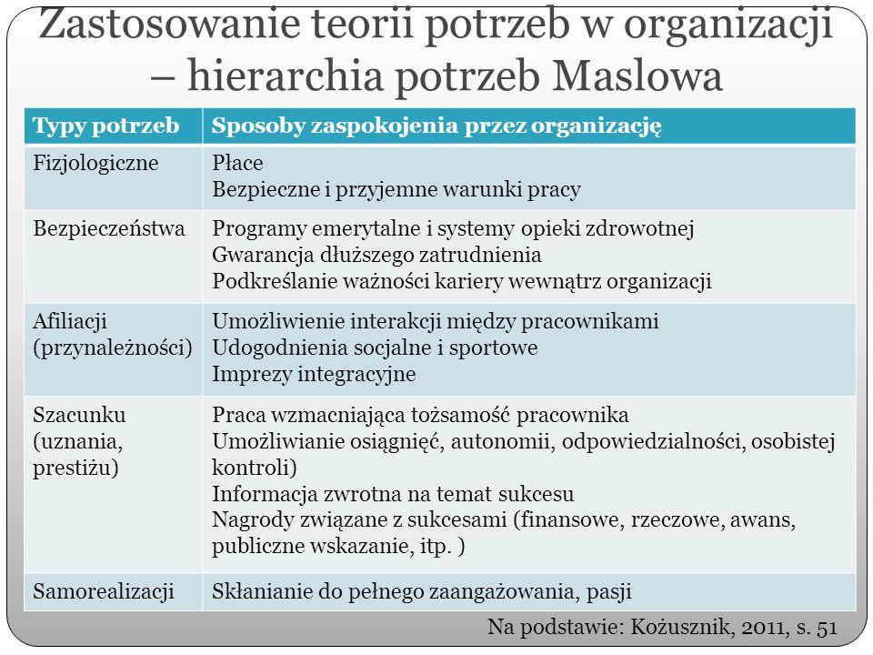 Zastosowanie teorii potrzeb w organizacji – hierarchia potrzeb Maslowa Typy potrzebSposoby zaspokojenia przez organizację FizjologicznePłace Bezpieczn