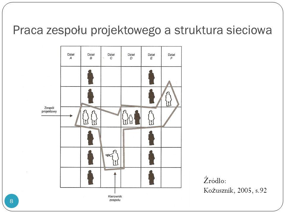 8 Praca zespołu projektowego a struktura sieciowa Ź ródło: Ko ż usznik, 2005, s.92
