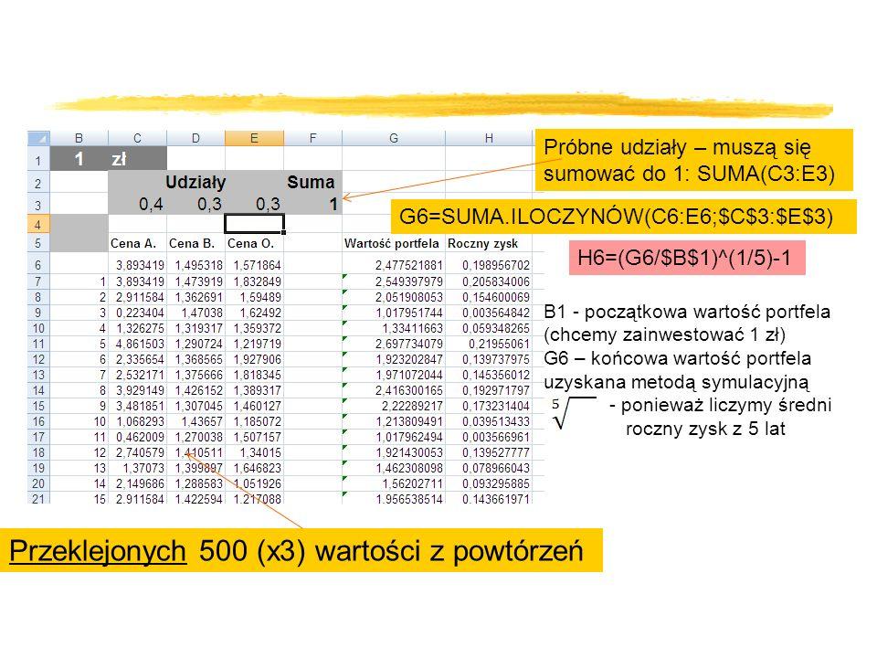 Przeklejonych 500 (x3) wartości z powtórzeń Próbne udziały – muszą się sumować do 1: SUMA(C3:E3) G6=SUMA.ILOCZYNÓW(C6:E6;$C$3:$E$3) H6=(G6/$B$1)^(1/5)-1 B1 - początkowa wartość portfela (chcemy zainwestować 1 zł) G6 – końcowa wartość portfela uzyskana metodą symulacyjną - ponieważ liczymy średni roczny zysk z 5 lat