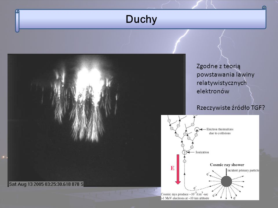 Zgodne z teorią powstawania lawiny relatywistycznych elektronów Rzeczywiste źródło TGF