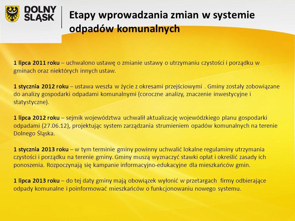 1 lipca 2011 roku – uchwalono ustawę o zmianie ustawy o utrzymaniu czystości i porządku w gminach oraz niektórych innych ustaw.