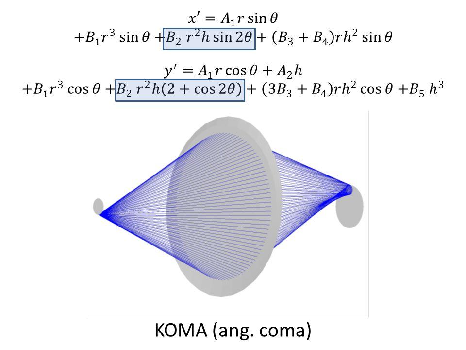 KOMA (ang. coma)