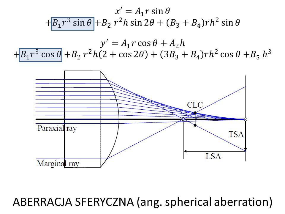 ABERRACJA SFERYCZNA (ang. spherical aberration)
