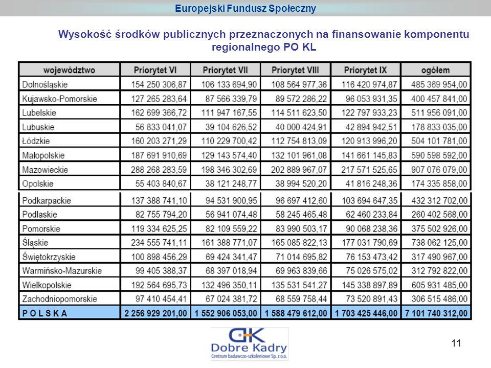 11 Europejski Fundusz Społeczny Wysokość środków publicznych przeznaczonych na finansowanie komponentu regionalnego PO KL