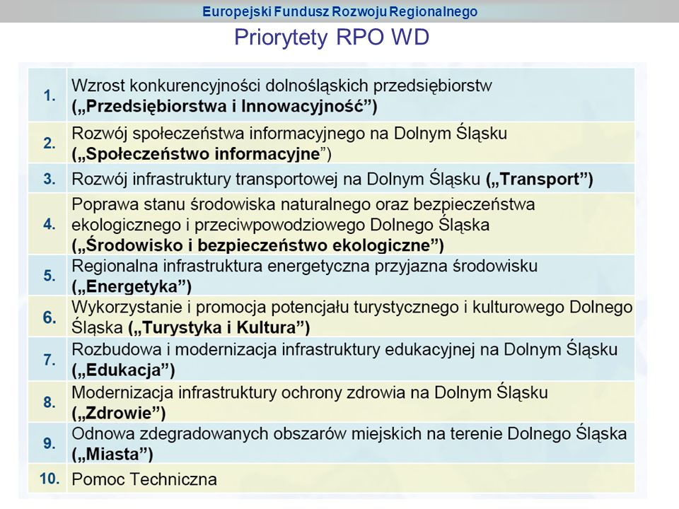 32 Priorytety RPO WD Europejski Fundusz Rozwoju Regionalnego