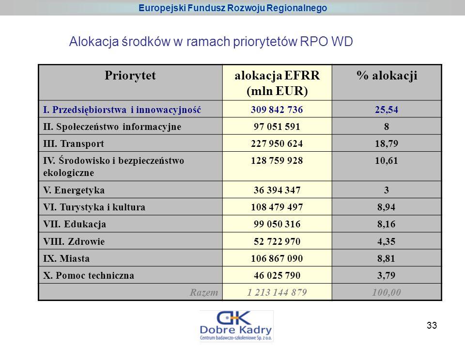 33 Priorytetalokacja EFRR (mln EUR) % alokacji I.