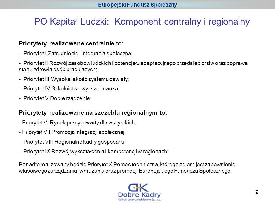 9 Europejski Fundusz Społeczny PO Kapitał Ludzki: Komponent centralny i regionalny Priorytety realizowane centralnie to: - Priorytet I Zatrudnienie i integracja społeczna; - Priorytet II Rozwój zasobów ludzkich i potencjału adaptacyjnego przedsiębiorstw oraz poprawa stanu zdrowia osób pracujących; - Priorytet III Wysoka jakość systemu oświaty; - Priorytet IV Szkolnictwo wyższe i nauka - Priorytet V Dobre rządzenie; Priorytety realizowane na szczeblu regionalnym to: - Priorytet VI Rynek pracy otwarty dla wszystkich, - Priorytet VII Promocja integracji społecznej; - Priorytet VIII Regionalne kadry gospodarki; - Priorytet IX Rozwój wykształcenia i kompetencji w regionach; Ponadto realizowany będzie Priorytet X Pomoc techniczna, którego celem jest zapewnienie właściwego zarządzania, wdrażania oraz promocji Europejskiego Funduszu Społecznego.